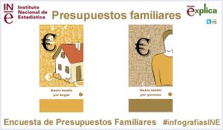 Infografía: Presupuestos familiares
