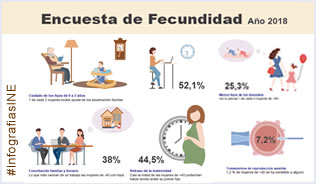 Infografphic: Fertility Survey