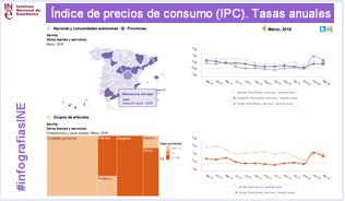 Infografía: IPC