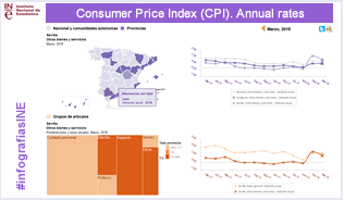 Infographics: CPI