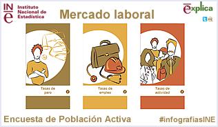 Infografía: Mercado laboral