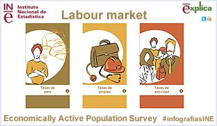 Infografphic: Labour market