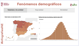 Infografía: MNP. Fenómenos demográficos