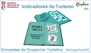 Infografía: Indicadores de turismo