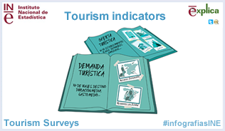 Infography: Tourism indicators
