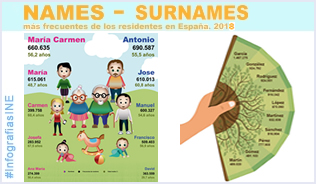 Infographic: Names and surnames