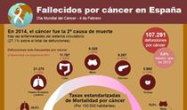 Infografía: fallecidos por cáncer en España