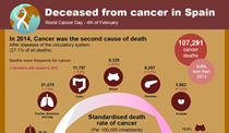 Infographics: deceased from cancer in Spain