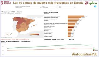 Infografía: causas de muerte en España 2015