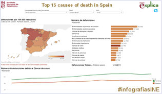 Infographics: causes of death in Spain 2015