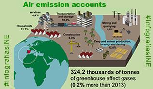 Infographics: Air Emission Accounts