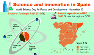Infographics: Science and innovation in Spain