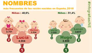 Infografía: Nombres más frecuentes de los recién nacidos