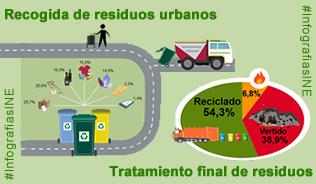 Infografía: recogida y tratamiento de residuos y generación de residuos en la industria