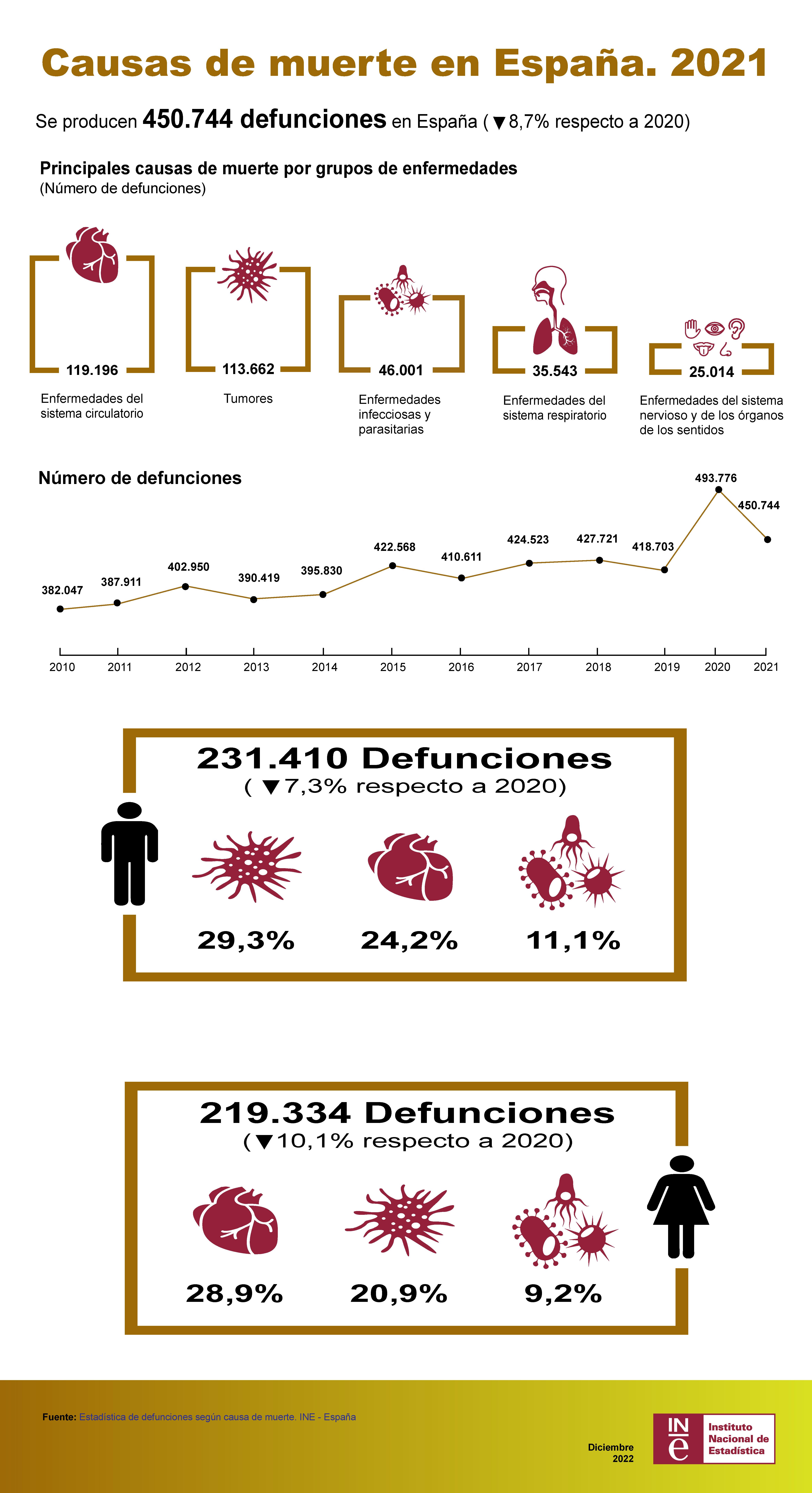 Causas de muerte en España. 2016