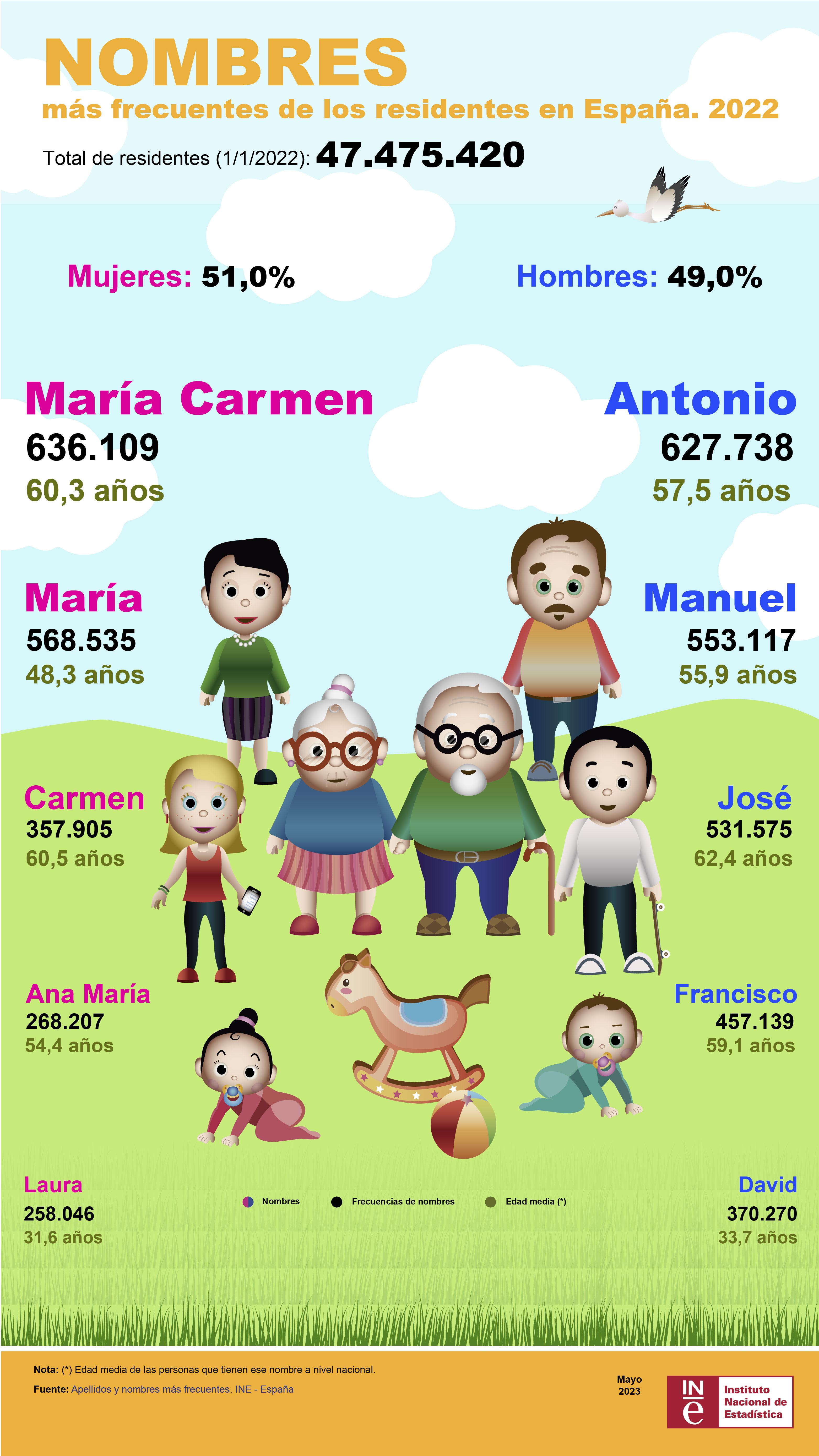 Nombres más frecuentes de los residentes en España