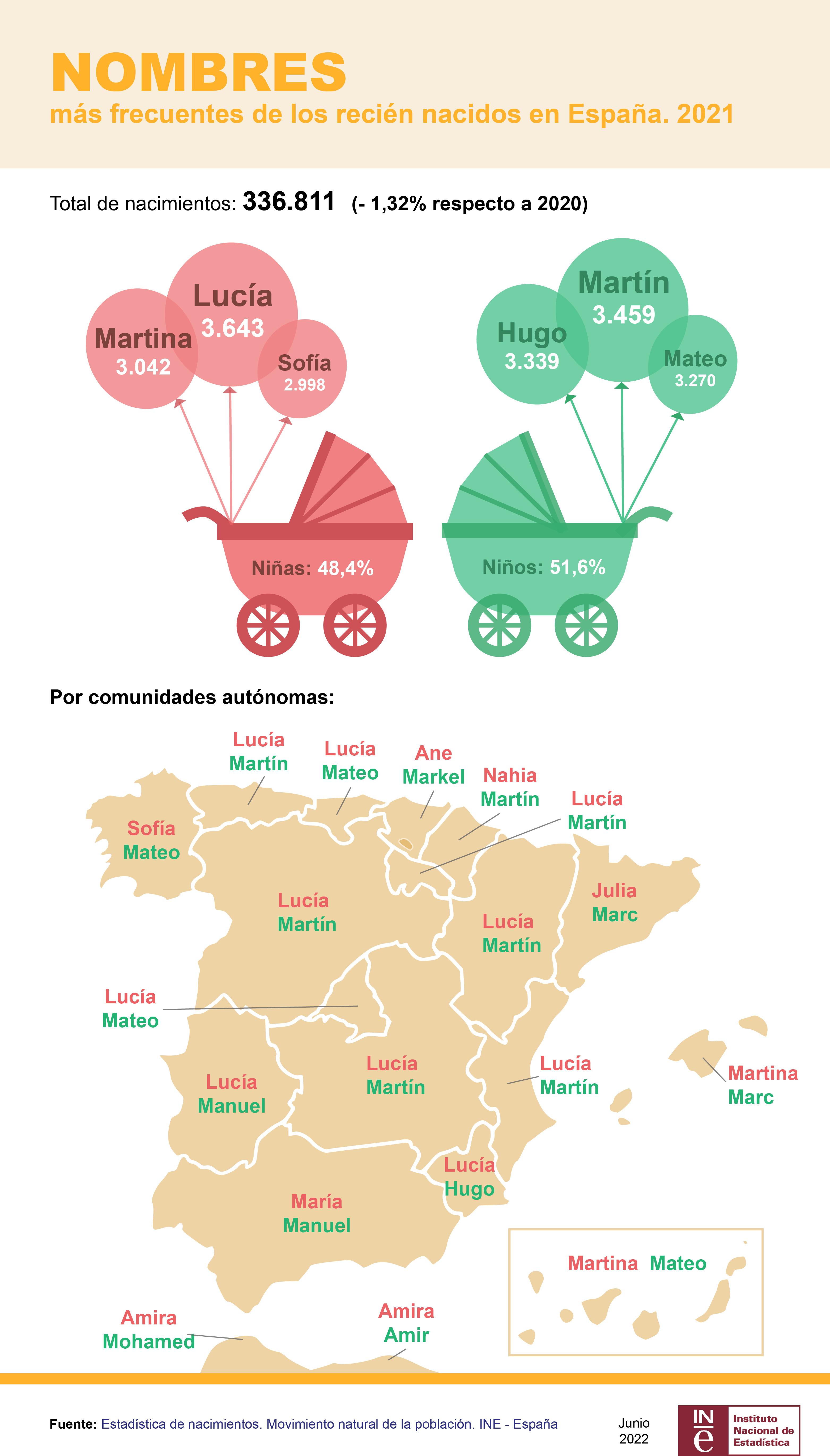 Nombres más frecuentes de los recien nacidos en España