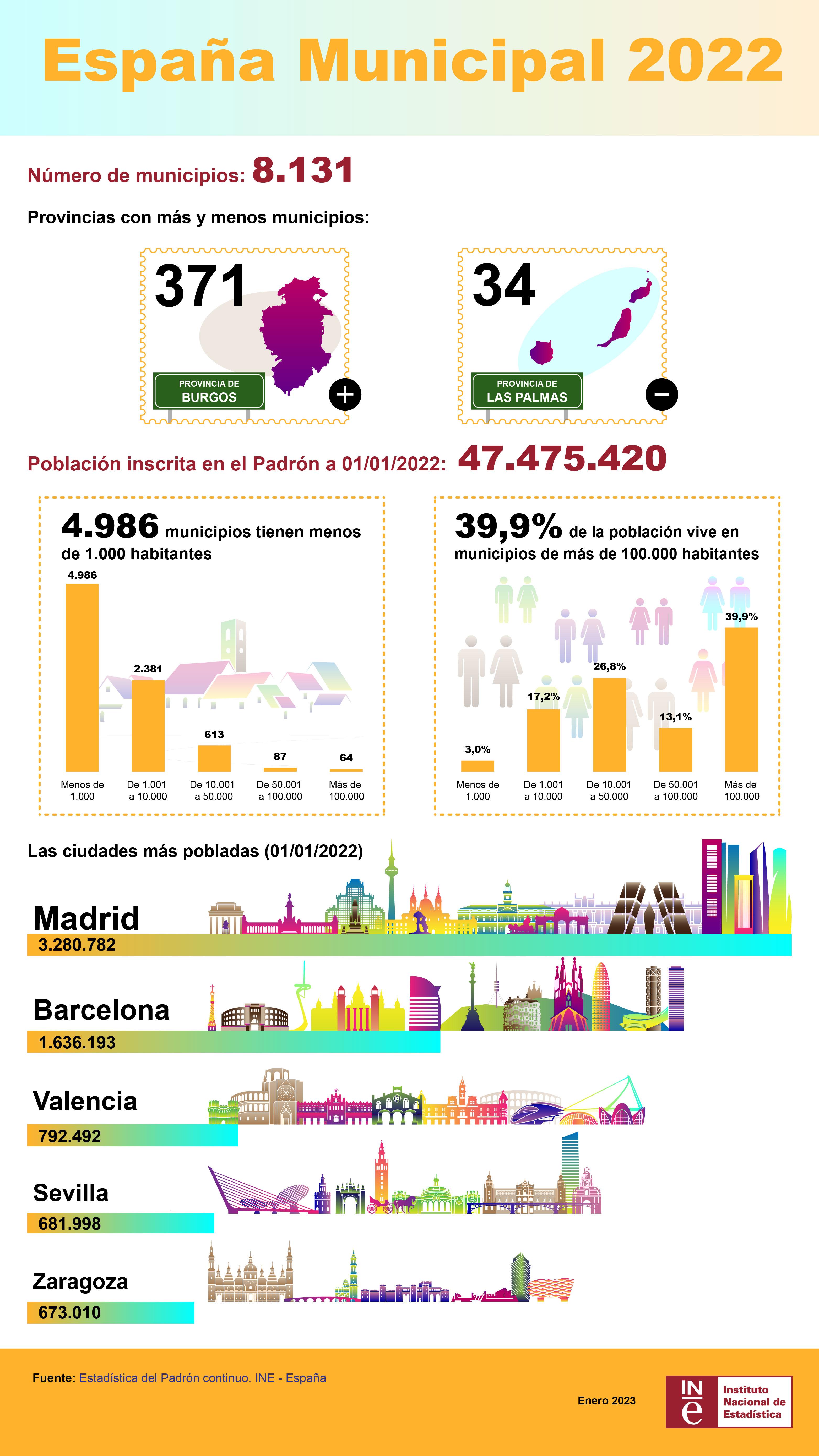 España municipal 2018