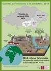 Infografía: Cuentas de emisiones a la atmósfera