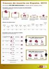Infografía: Causas de muerte en España. 2016