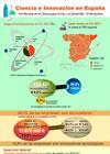 Infografía: Ciencia e Innovación en España