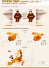 Infografía: Día de la obesidad