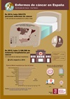 Infografía: Enfermos de cáncer en España