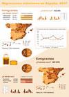 Infografía migraciones exteriores en España