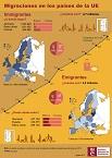 Infografía migraciones en la UE