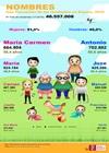 Infografía: Nombres más frecuentes de los residentes en España