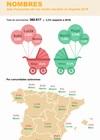 Infografía: Nombres más frecuentes de los recien nacidos en España