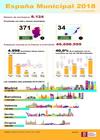 Infografía Municipios de España