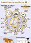 Infografía: Presupuestos famililares. 2016