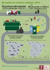 Infografía: Recogida de residuos urbanos