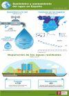 Infografía: Suministro y saneamiento del agua