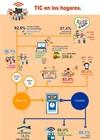 Infografía: TIC en los hogares. 2017