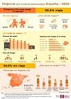 Infografía: Viajeros por motivos personales