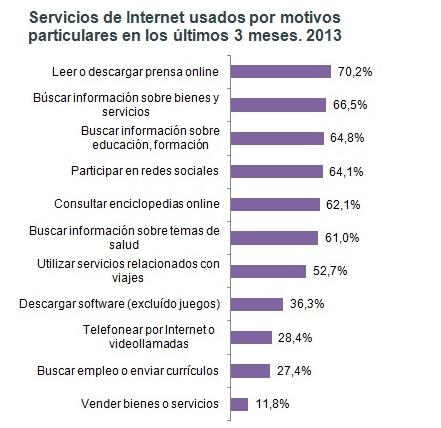 Servicios de Internet usados por motivos particulares. 2013