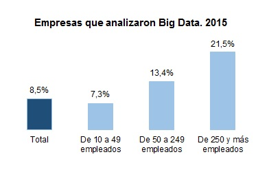 Empresas analizaron Big Data