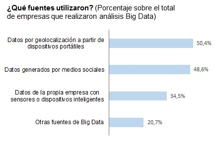 Fuentes que se utilizan en analisis Big Data